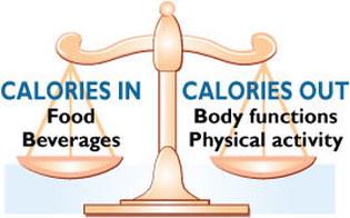 Calories balance