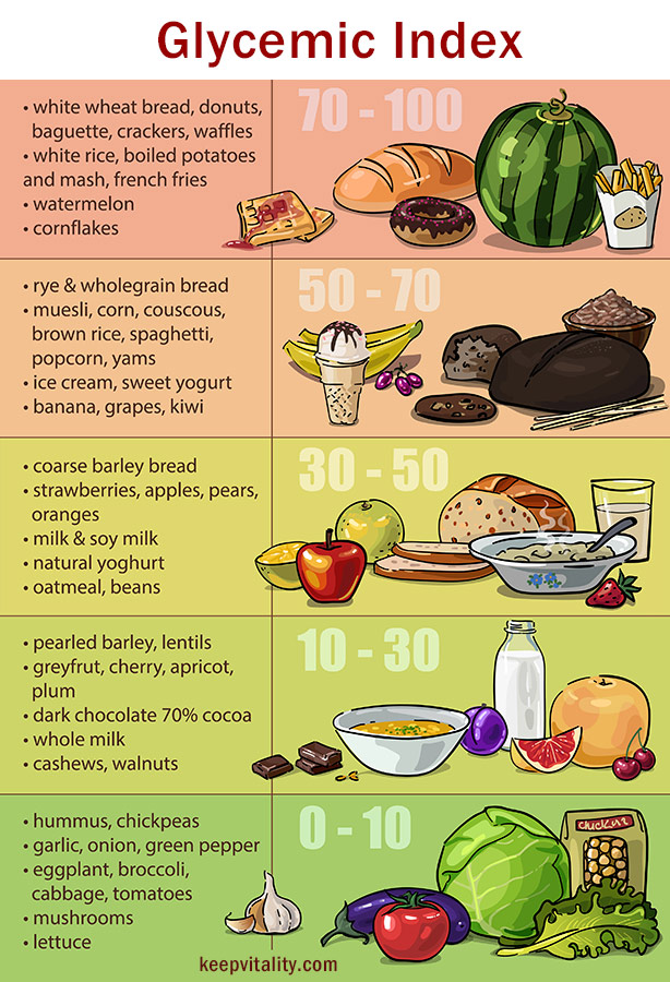 glycemic index chart