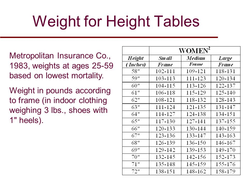 Metropolitan height-weight chart women